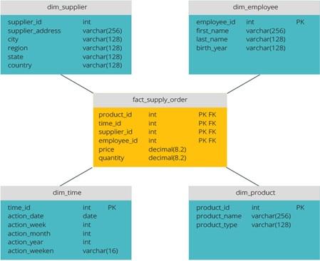 پیاده سازی انباره داده