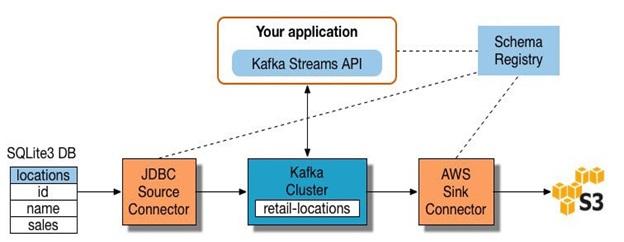 طراحی انباره داده و لایه های مختلف معماری انباره داده