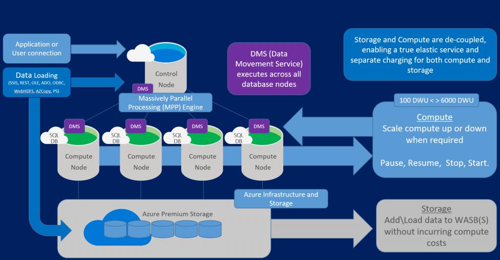 پیاده سازی data warehouse